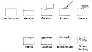 Metal Corrosion Types Diagram