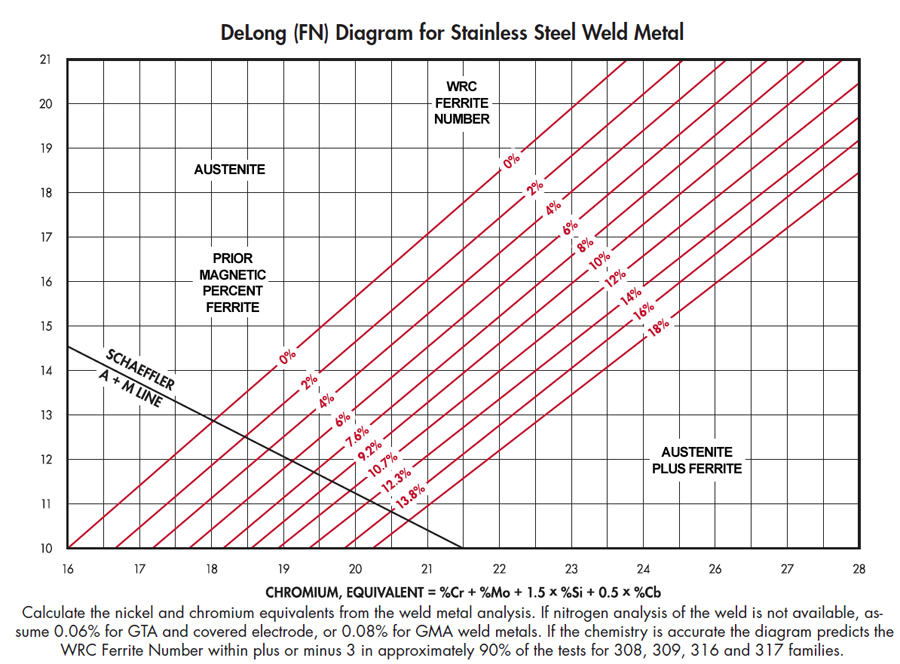 Ferrite Content In Austenitic Stainless Steels Rolled